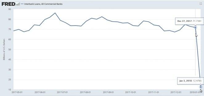Chart der FED über die Kreditvergabe der Banken untereinander
