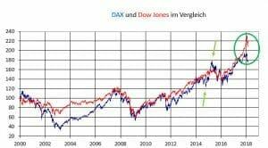 Wert eines index berechnen
