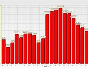 Handelsplan Statistik
